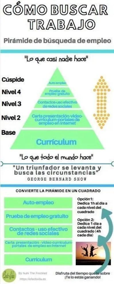 Infografía cómo buscar trabajo - Pirámide de búsqueda de empleo
