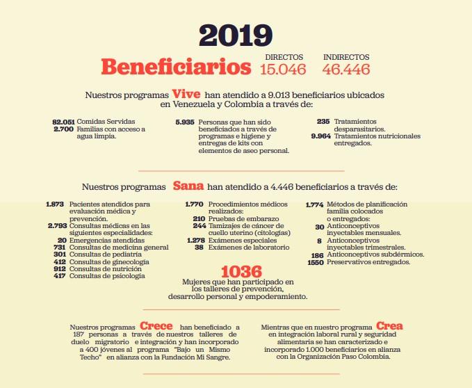 Recaudación del Venezuela Aid Live fue destinada a ayudar a venezolanos en Colombia 1