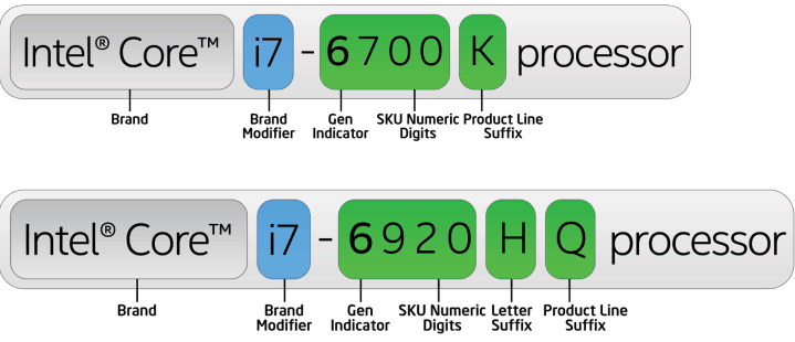 Cosa significano tutti quei numeri?