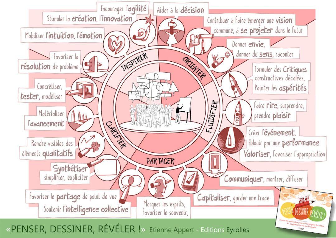 Les super pouvoirs de la pensée visuelle par Etienne Appert