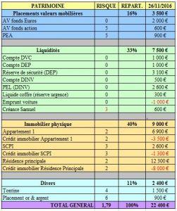 Budget 2 - bilan patrimoine 1 par mois