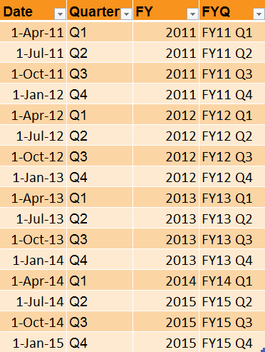 Create table for quarters
