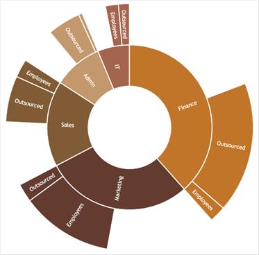 Excel Sunburst chart