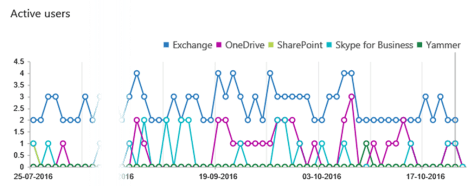Office 365 Consumption Chart