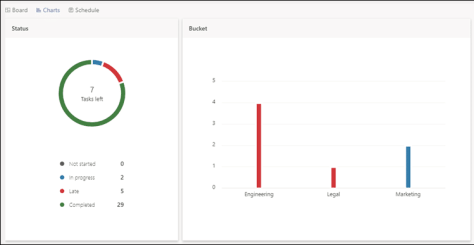 Monthly review using Teams - Planner tasks status chart