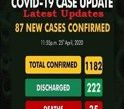 Latest Confirm Coronavirus Cases update in Nigeria from 25th April 2020