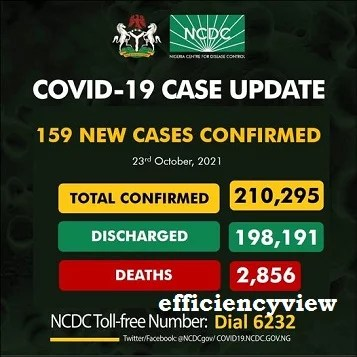 159 new cases of COVID-19 in Nigeria October – Latest update