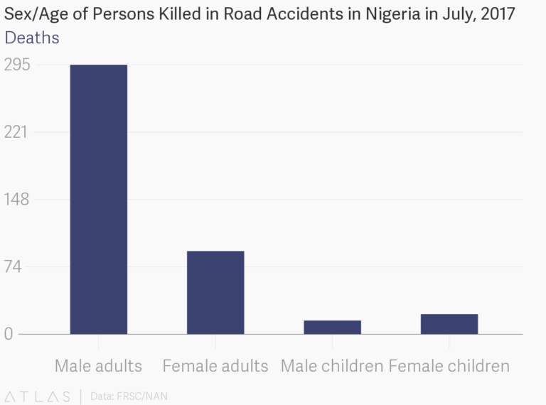 , Nigeria increasingly losing bread winners to road accidents — FRSC, Effiezy - Top Nigerian News & Entertainment Website