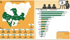 See the 13 states owing teachers' salaries in Nigeria