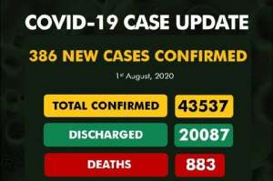 Nigeria records 386 new COVID-19 cases, total now 43,537