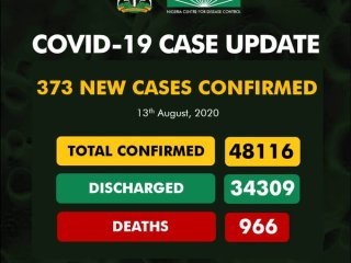 373 New COVID-19 Cases, 366 Discharged And 10 Deaths On August 13