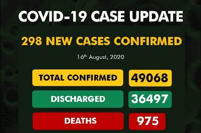 Nigeria records 298 new COVID-19 cases, total now 49,068
