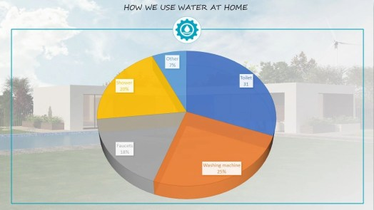 How we use water at home