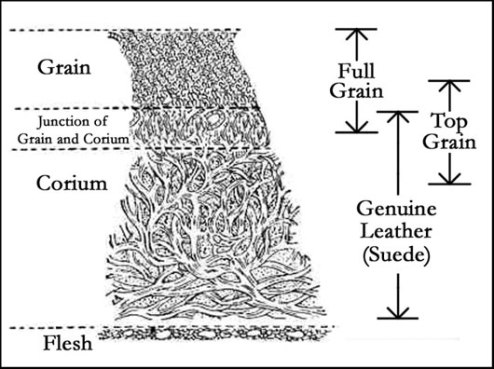 17 Leather layers