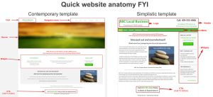 Quick Website Anatomy