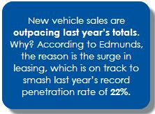 New vehicle sales are outpacing last year's totals. Why? According to Edmunds, the reason is the surge in leasing, which is on track to smash last year's record penetration rate of 22%.