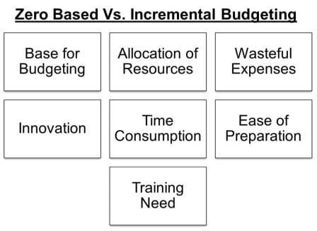 Traditional Budgeting System Definition Activity 2019 01 17