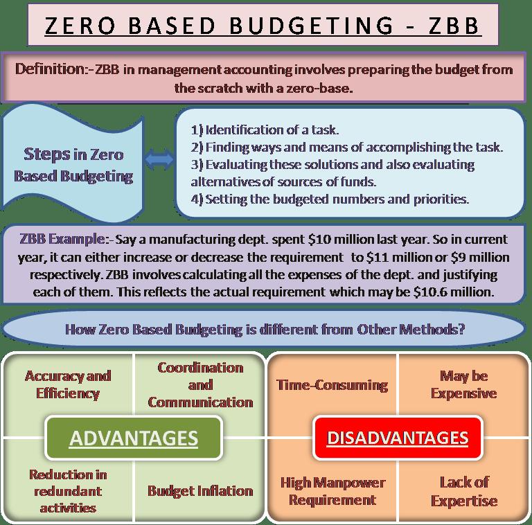 Image result for Zero Based Budgeting (ZBB)