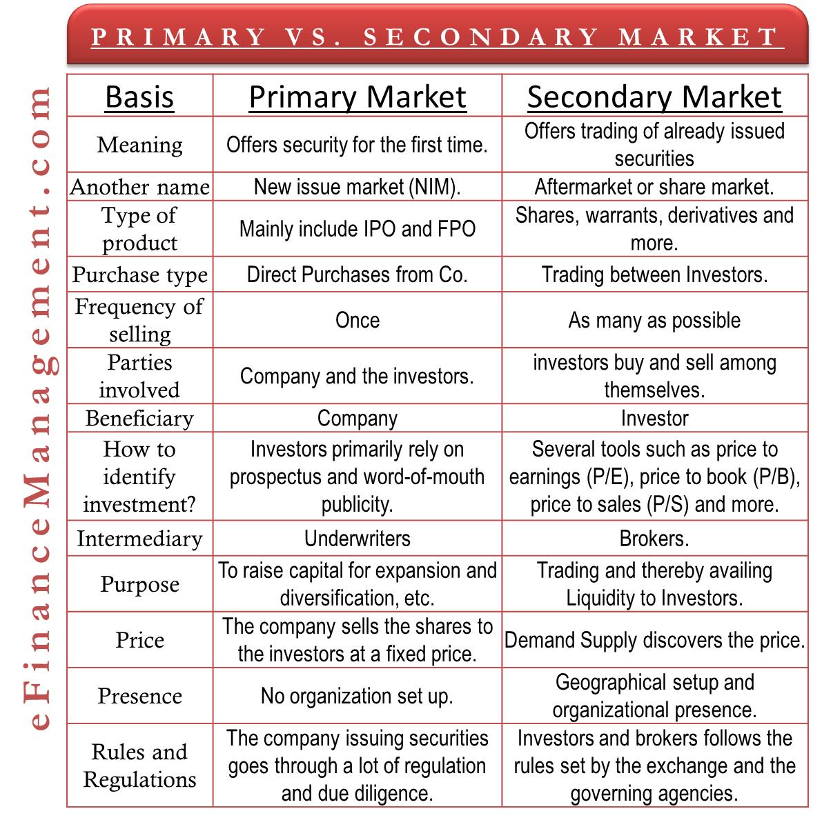 Primary Market Vs Secondary Market All You Need To Know