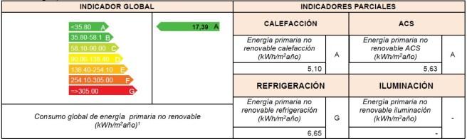 consumo energía primaria