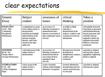 rubric for grading student essays