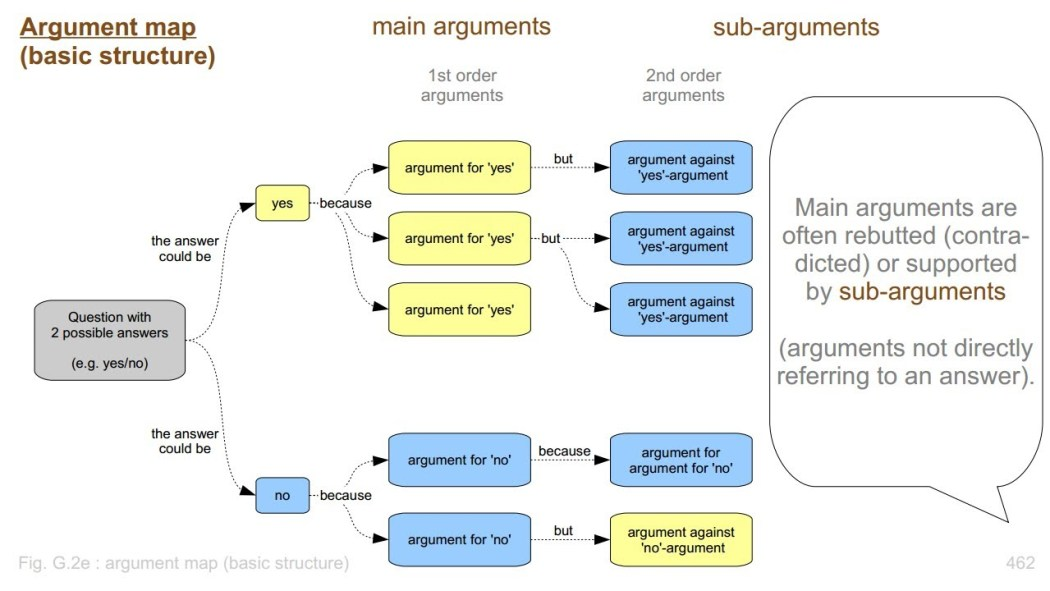 "From the video ""How to make and use argument maps : Avoid endless discussions"""
