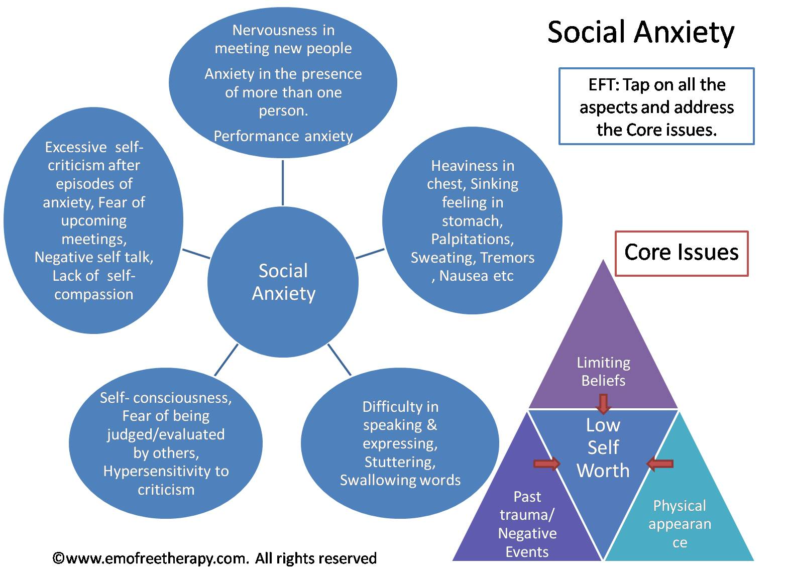 Social Anxiety Daily Tapping Routine