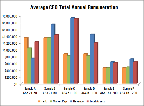 Average CEO Total Annual Remuneration