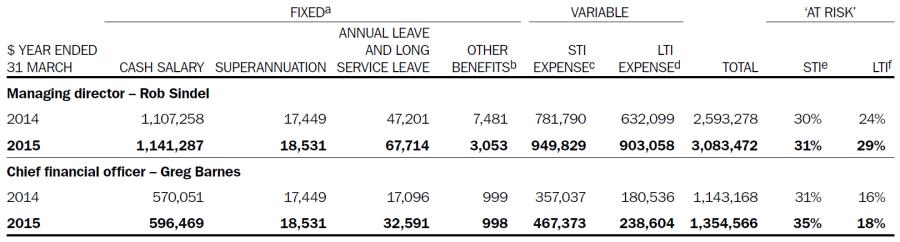 CSR Statutory remuneration table