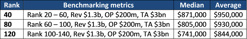 Benchmarking where two financial metrics are the same