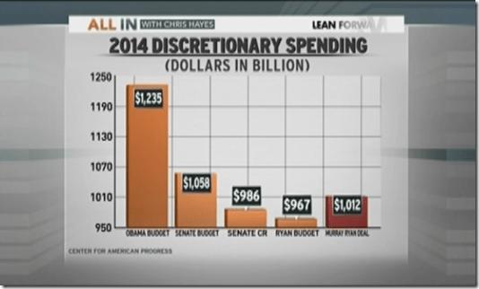 Budget Republican Democrat