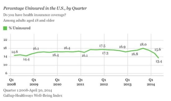 Obamacare, health insurance, uninsured rate