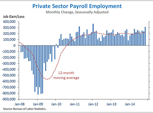 Private Sector Payroll Employment, President Obama, November Employment Report
