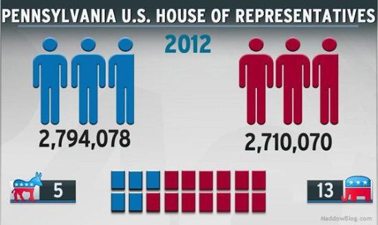 Pennsylvania representative district gerrymandering