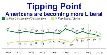 What does it mean that America is becoming more Liberal? (VIDEO)