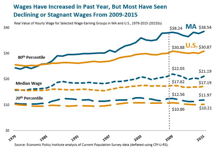 Wages Have Increased in Past Year, But Most Have Seen Declining or Stagnant Wages From 2009-2015
