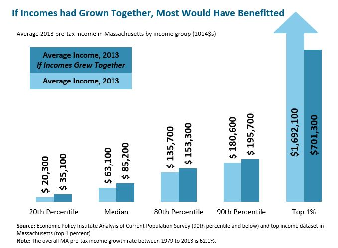 If Incomes had Grown together most would have benefitted