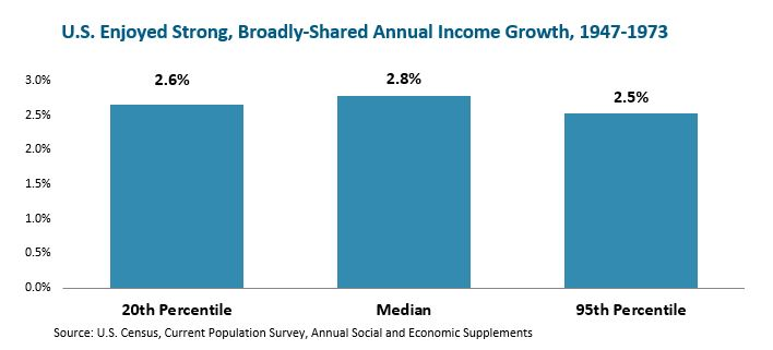 U.S. Enoyded Strong, Broadly-shared Annual Income Growth 1947-1973