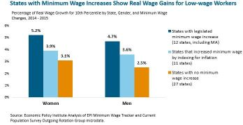 States with Minimum Wage Increases Show Real Wage Gains for Low-wage Workers