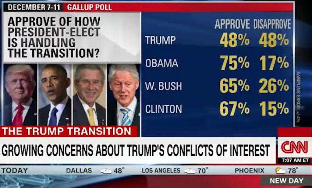 cnn-host-destroys-trump-spokesmans-attempt-to-lie-about-a-trump-landslide-figure-2