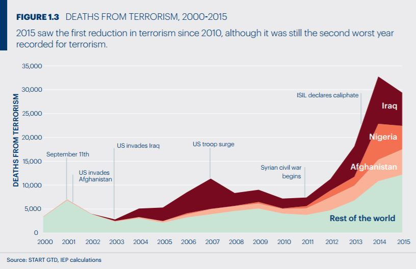 Deaths from Terrorism in 2015 2