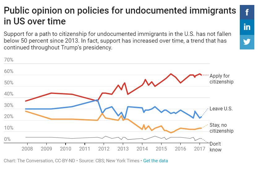 Americans are not as divided or conservative on immigration as you might think 2