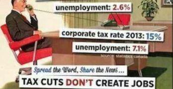 tax cuts do not create jobs