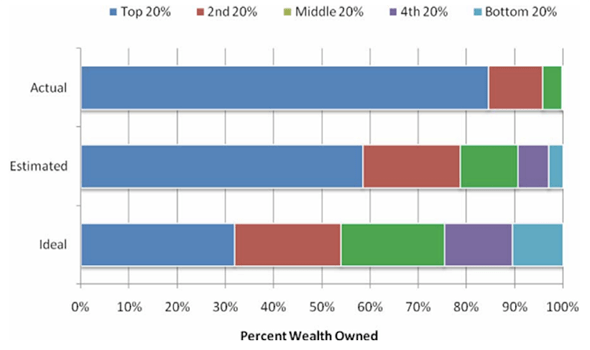 Economic system Wealth Distribution (Real, Assumed, Ideal)