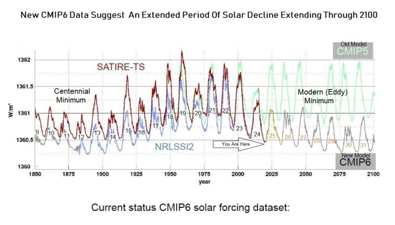Det varslede, kommende Grand Solar Minimum