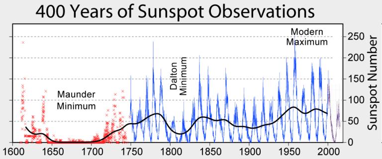 Solflekk observasjoner siste 400 år
