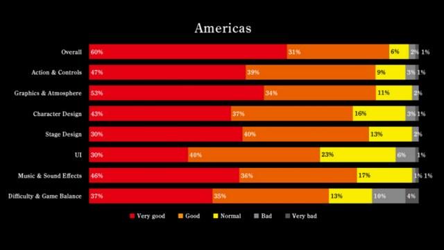 Nioh Americas Survey Results
