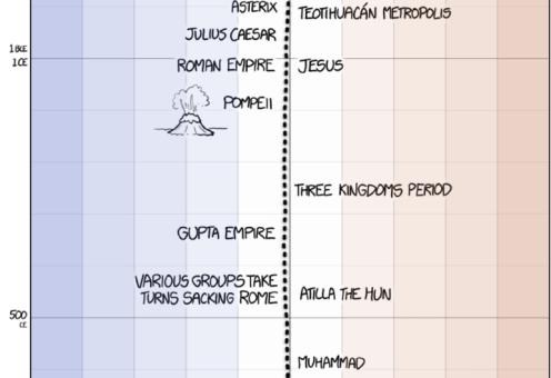 randall-patrick-munroe-terre-temperature_timeline-pompei
