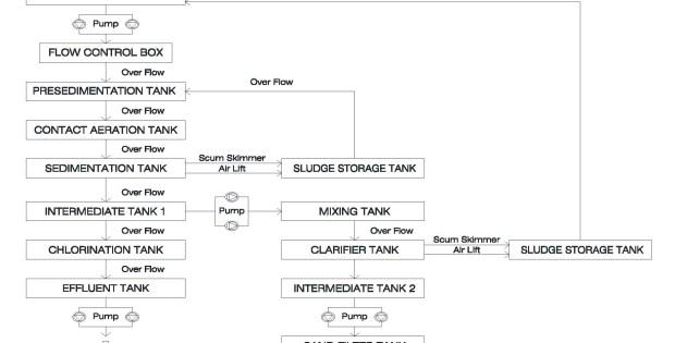 Sistem Pengolahan Sewage Treament Plant