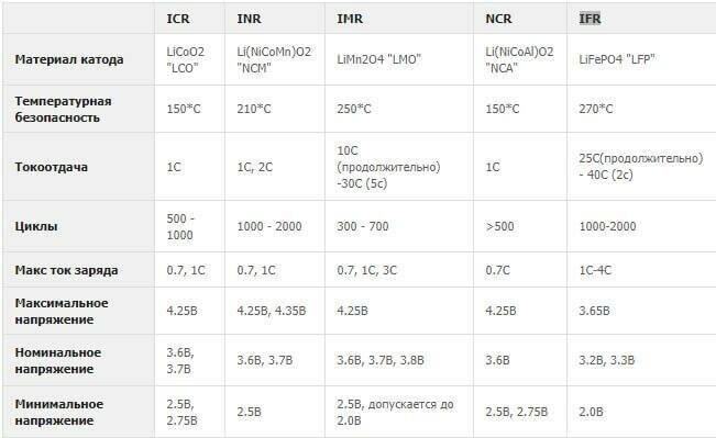 Различия и маркировка li-on аккумуляторов